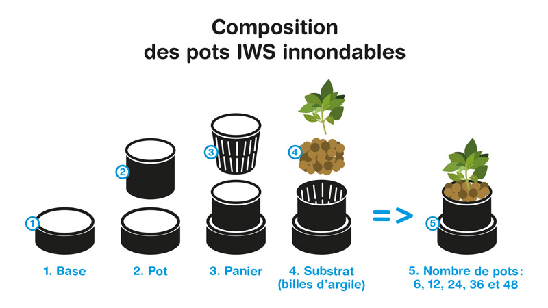 Composition pots IWS